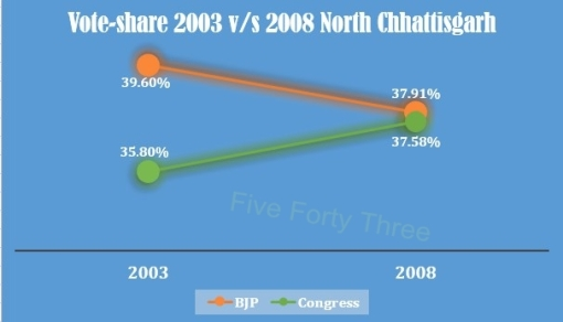 2003 vs 2008 North Chhattisgarh
