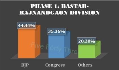 Bastar-Rajnandgaon