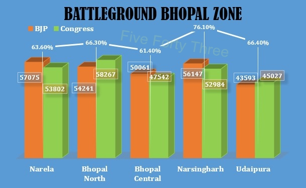 Bhopal Zone