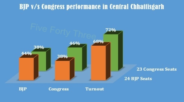 Cong BJP performance 2008