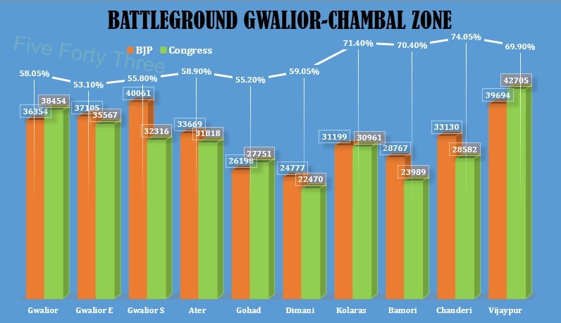 Gwalior Chambal (2)