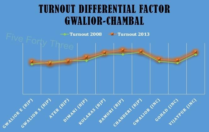 Gwalior-Chambal