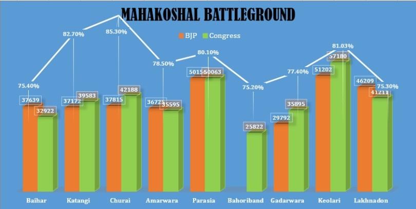 Mahakoshal Zone