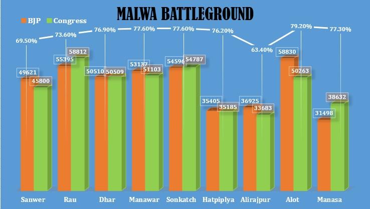 Malwa Zone