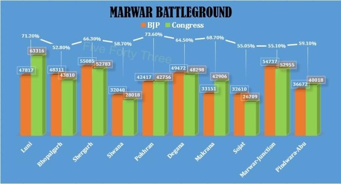 Marwar Battlefield