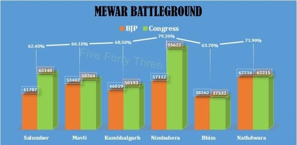 Mewar Battlefield