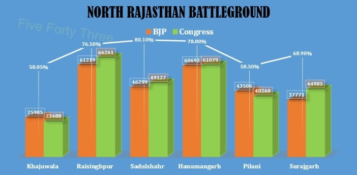 North Rajasthan Battleground