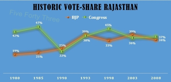 Rajasthan Vote-Share
