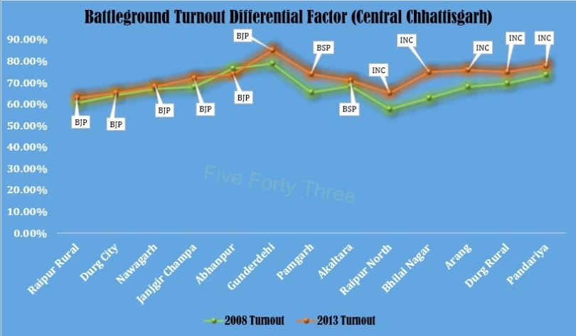 Turnout Differential factor (CC)