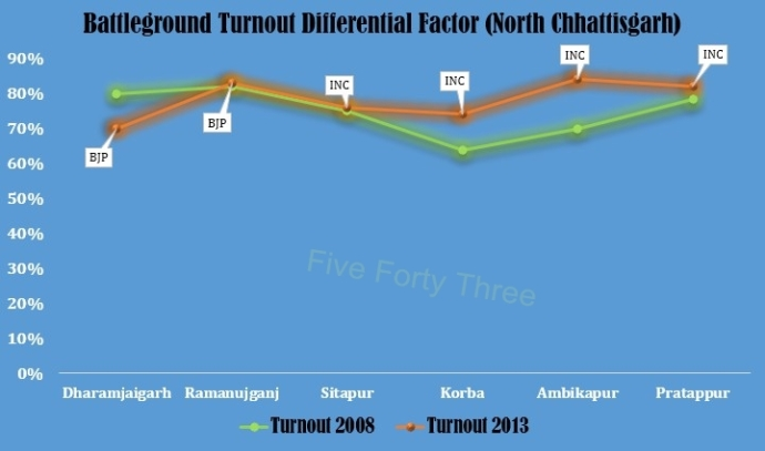 Turnout Differential factor (NC)