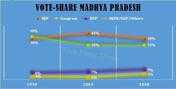 Vote Share 02