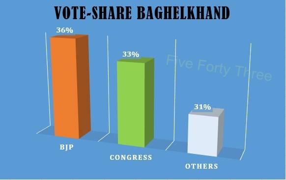 Baghelkhand Vote Share