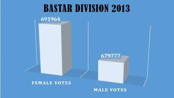 Bastar Division 2013