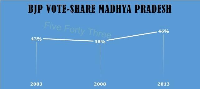 BJP Vote-share shift MP