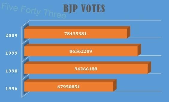 BJP Votes India