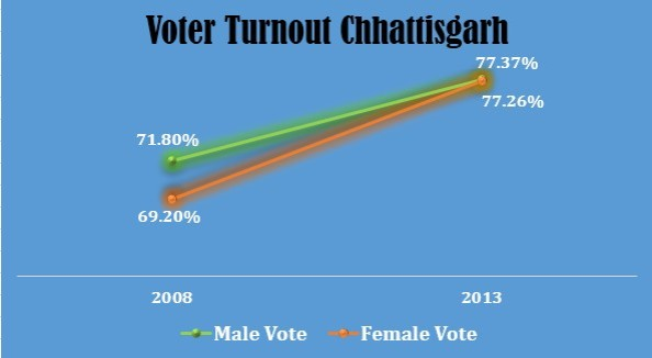 Chhattisgarh Turnout