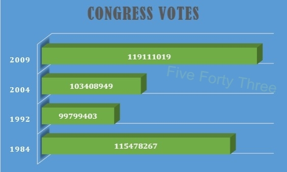 Congress Votes India