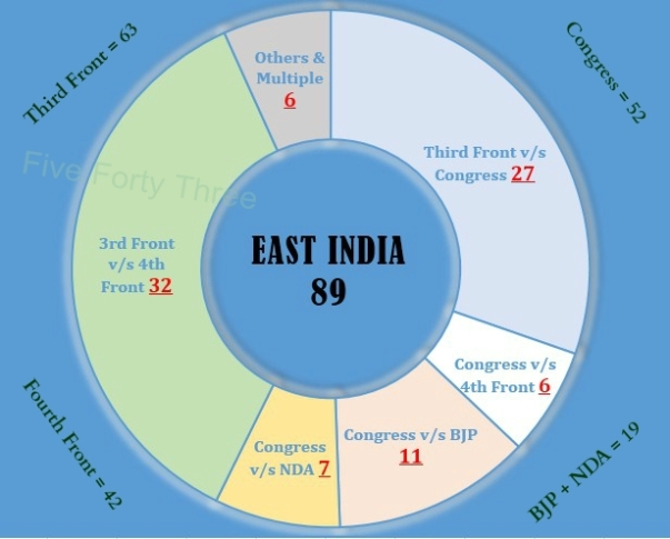 East India 89 quadrants
