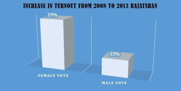 Increased Turnout Rajathan