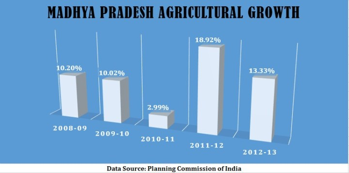 MP agri growth