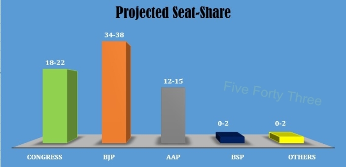 Projected Seat-Share
