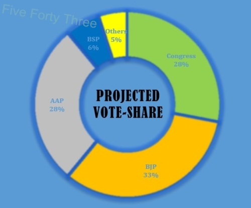Projected Vote-Share