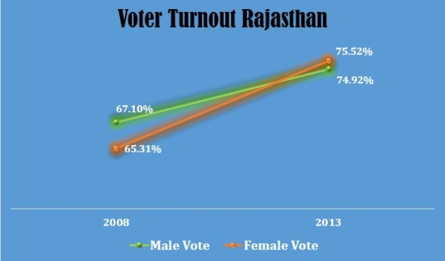 Rajasthan Turnout