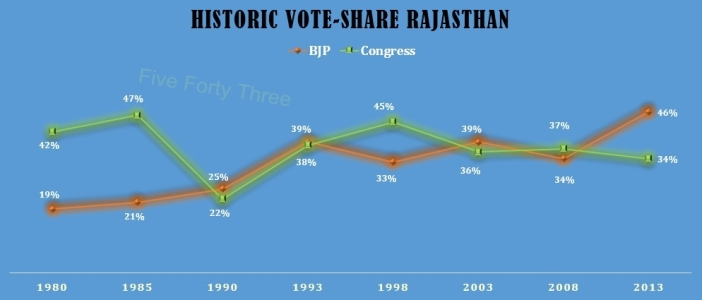 Rajasthan Vote Share