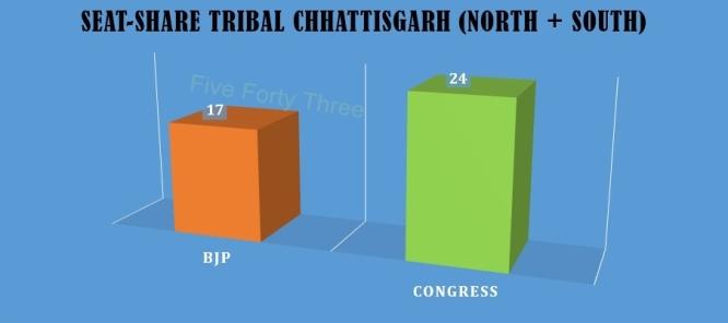 Seat Share Tribal CG