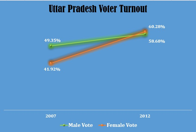UP turnout