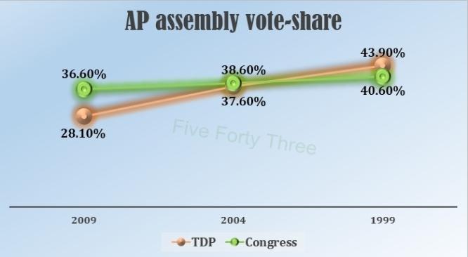 AP Vote-Share