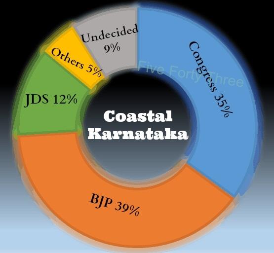 Coastal Karnatakas