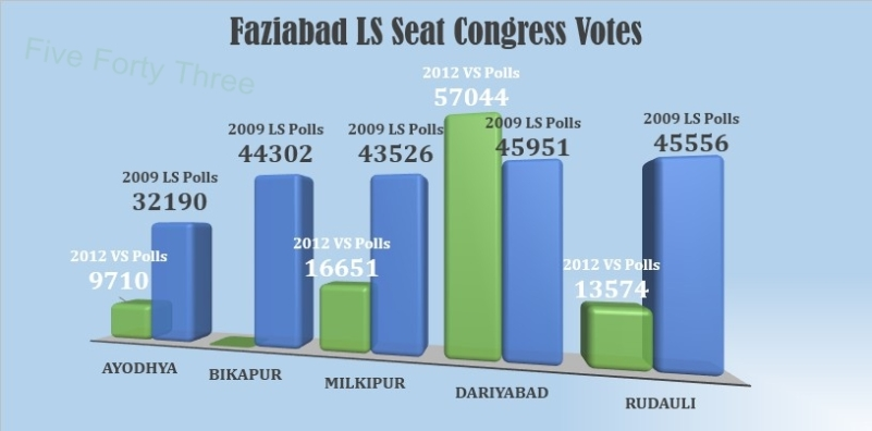 Faizabad Cong Performance