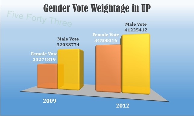 Gender Vote weightage in UP