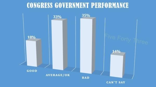 Govt performance