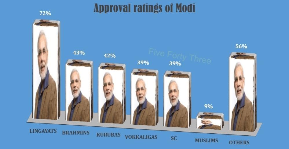Modi Popularity caste