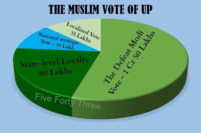Muslim Vote