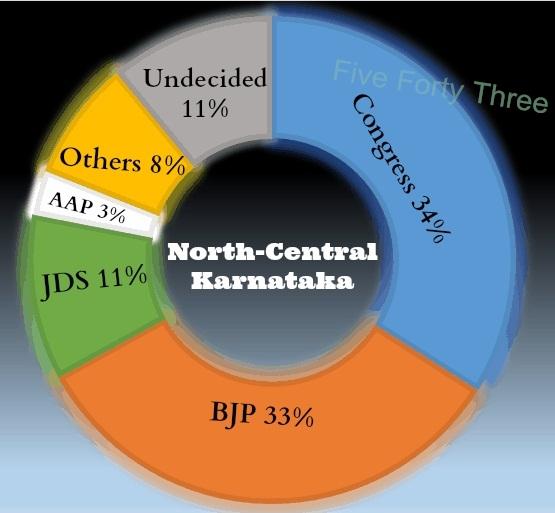 North-Central Karnatakas
