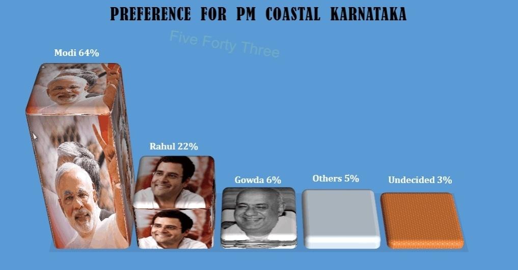 PM Coastal Kar