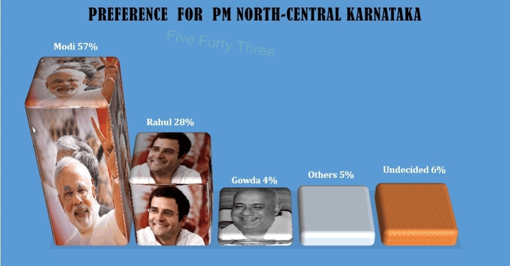 PM North Kar