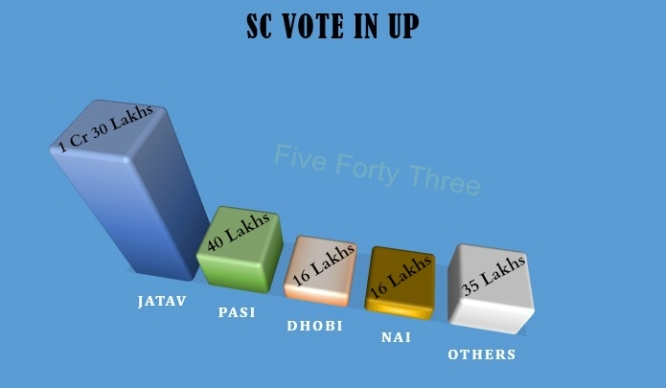 Sc vote in UP