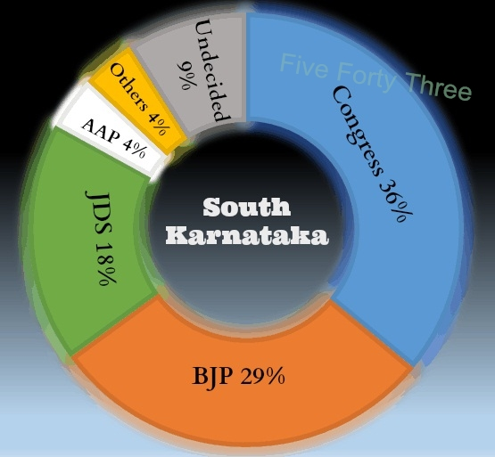 South Karnatakas