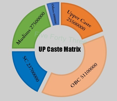 UP Caste Matrix