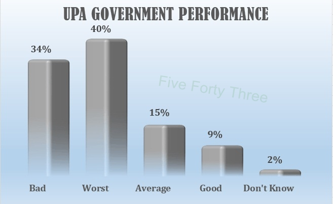 UPA performance