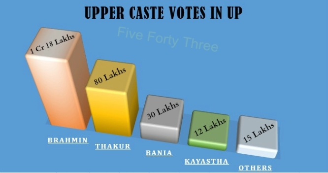 Upper Caste Votes UP