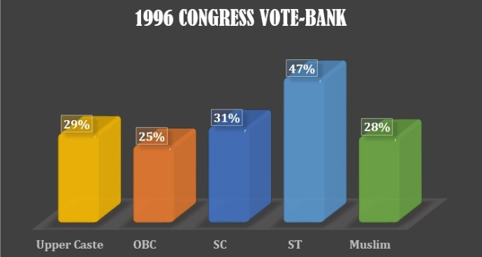1996 Cong Vote