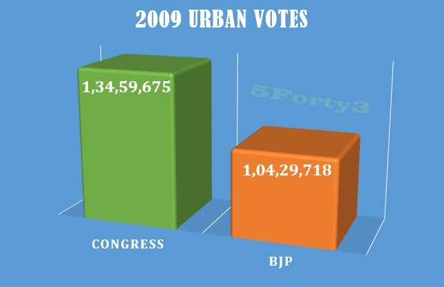 2009 Urban votes