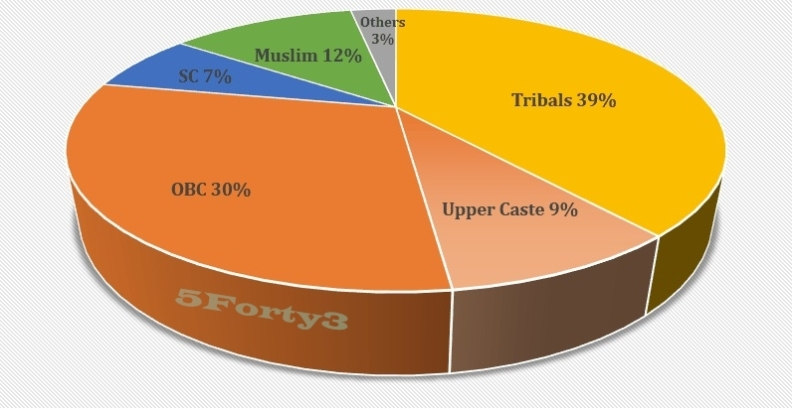 Caste-Vote Matrix