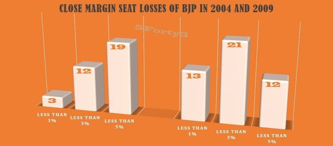 Close Margin seats BJP