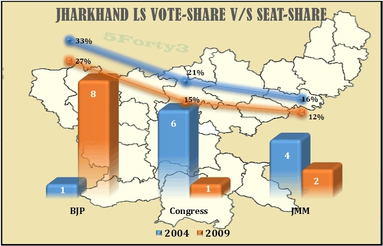 Jharkhand 2004 and 2009